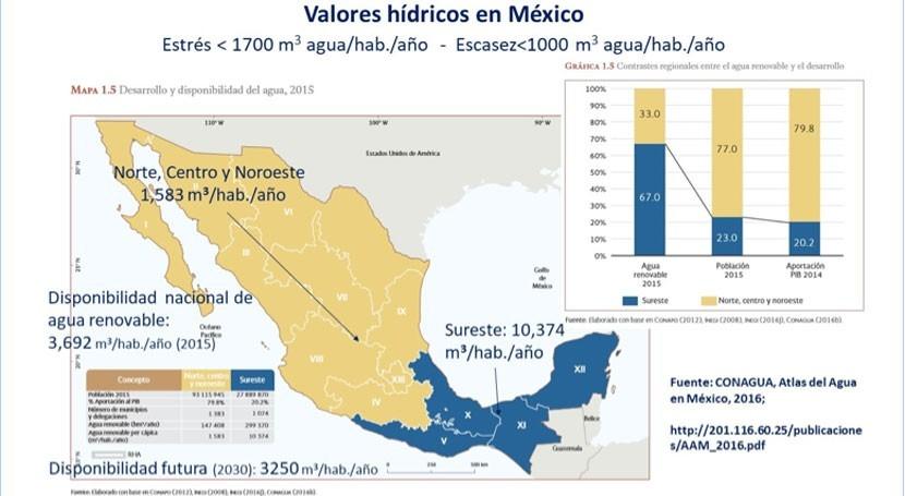 ¿Escasez agua México?