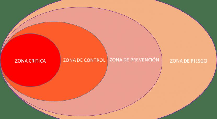 Soluciones biológicas control invasiones acuáticas. Sistemas sumergidos