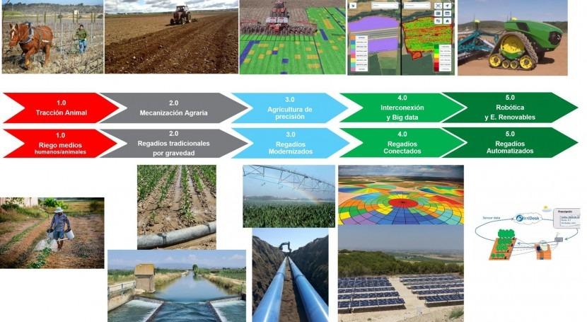 agricultura precisión al riego precisión