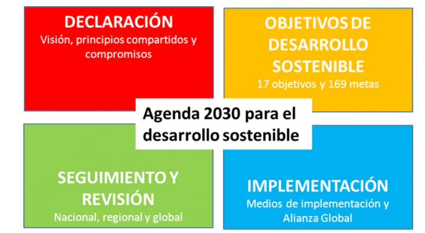 Entender Agenda 2030 ODS 10 minutos