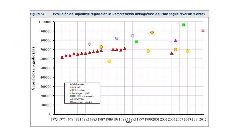 evolución superficie regada Demarcación Hidrográfica Ebro