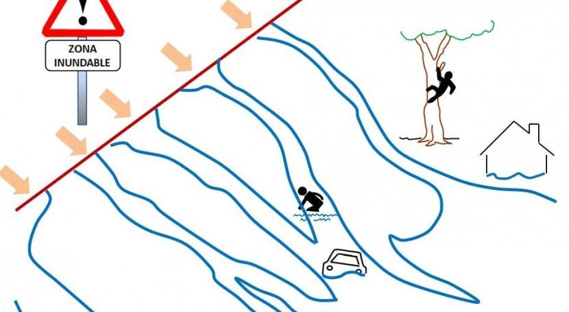 ordenación zonas inundables