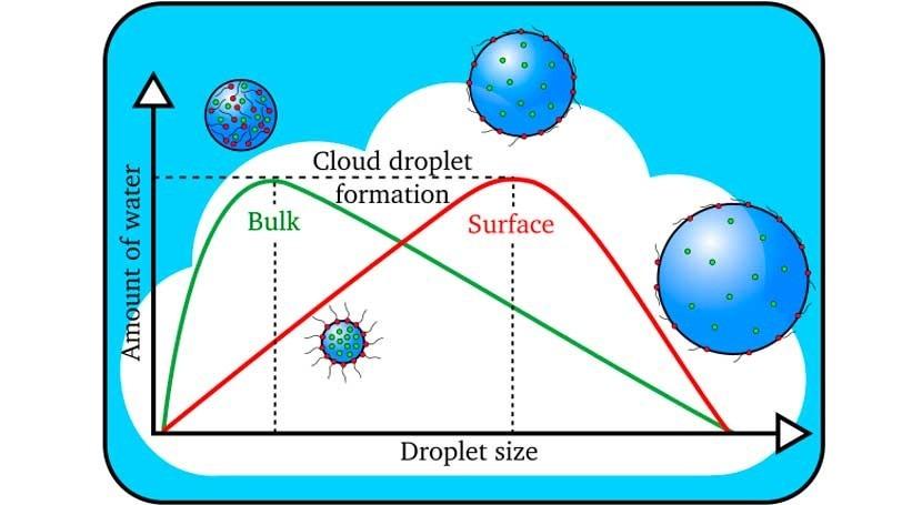 ¿Cómo se forman gotas nubes?