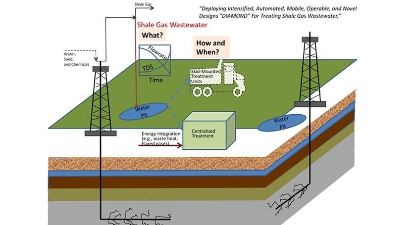 ¿Cómo mejorar sostenibilidad fracking nuevos métodos gestión aguas residuales?