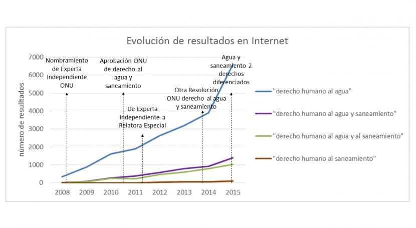 Evolución internet derechos humanos al agua y al saneamiento