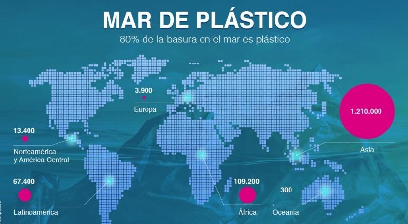20% y 54% partículas microplásticos mundo están Mediterráneo