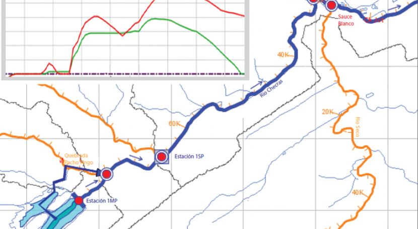 Modelamiento de la gestión del agua con HEC Res Sim