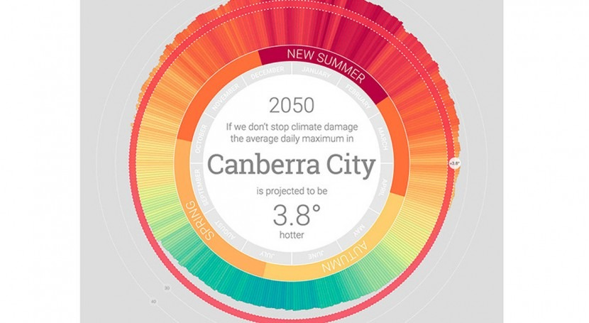 calentamiento global podría provocar que Australia no tenga invierno partir año 2050