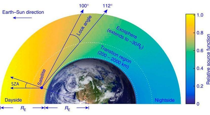existencia átomos hidrógeno termosfera hace replantearse modelos atmosféricos