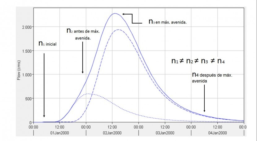 Variación coeficiente rugosidad Manning cauces naturales durante máxima avenida