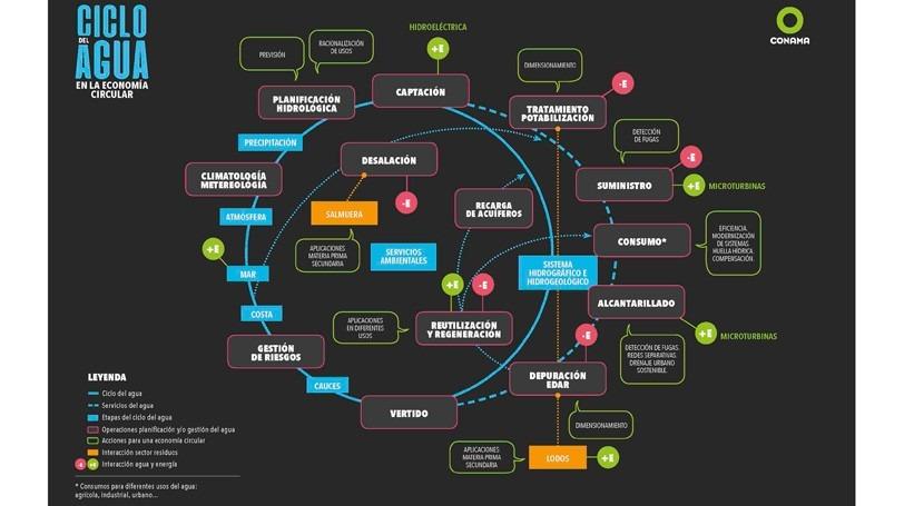 relación sector agua y economía circular, imagen