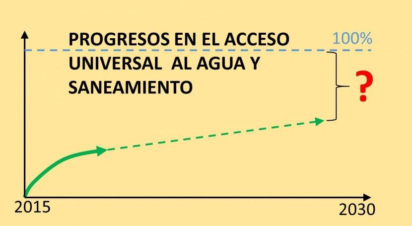 ¿Progresos logro ODS agua y saneamiento? Informe Secretario General ONU