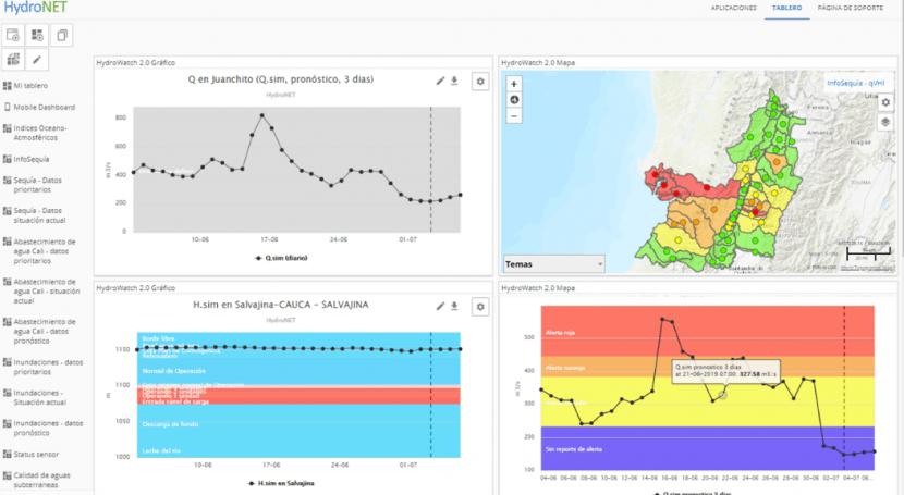 HERMANA: sistema soporte decisión gestión integral cuencas