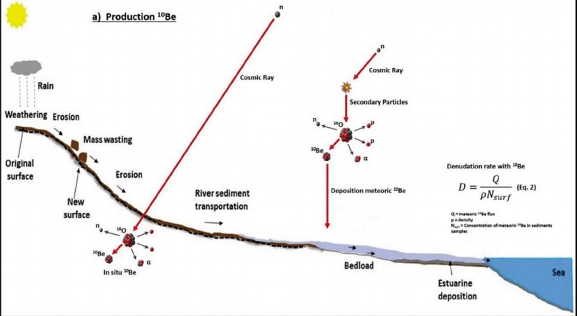 ¿Cómo evaluar erosión ríos mediante isótopos radioactivos?