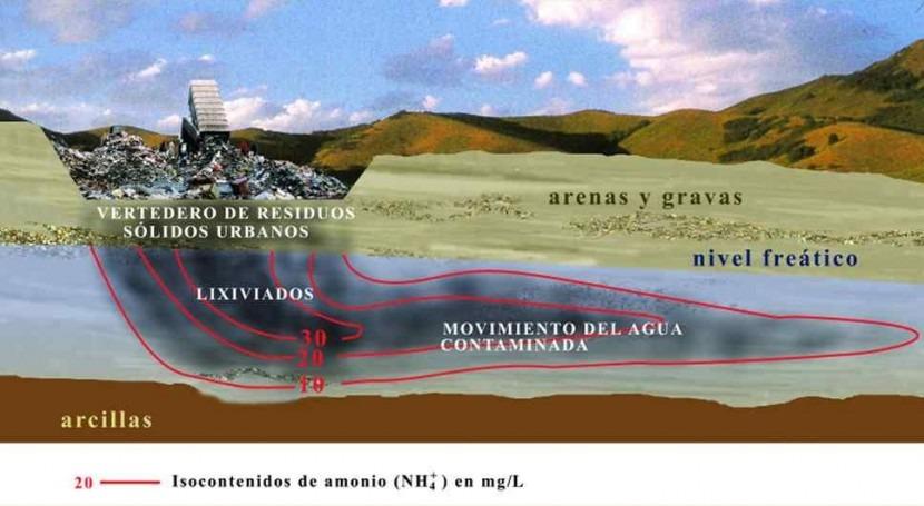 Contaminación agua debido descomposición residuos sólidos (IVIV)