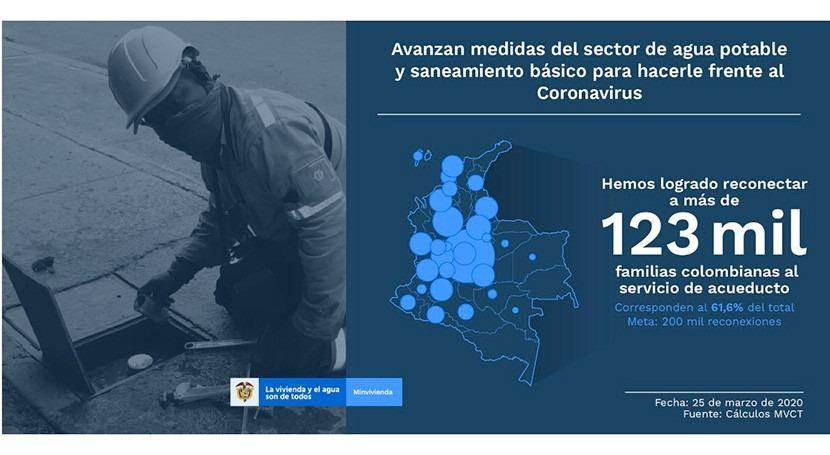 Colombia reconecta más 123.000 familias al sistema acueducto prevenir COVID-19