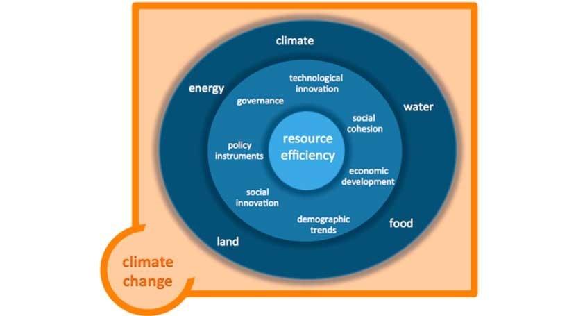SIM4NEXUS: ¿Cuál es nexo agua, suelo, alimentación, energía y clima?