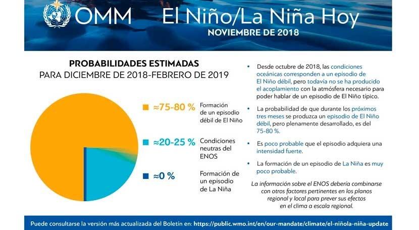 probabilidad que nuevo Niño se forme principios 2019 es 80 %