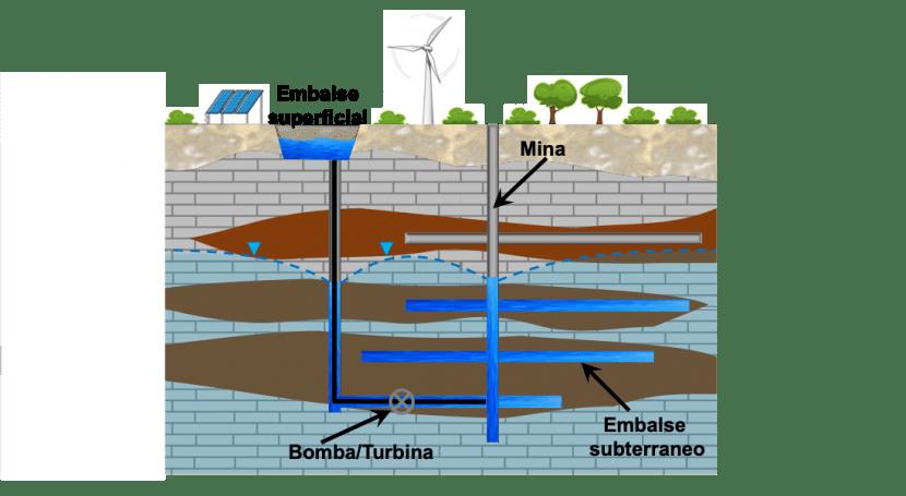 nueva vida minas abandonadas: centrales hidroeléctricas subterráneas reversibles