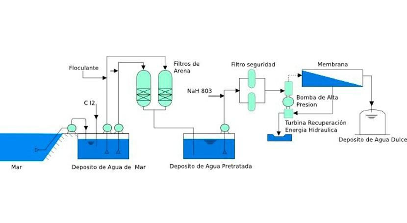 Hidrotec apuesta optimización instalaciones