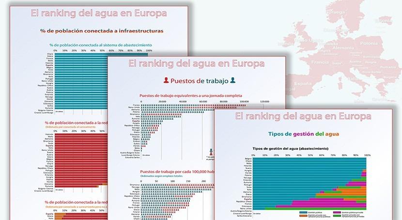 ranking agua Europa. 1: Población, empleos y gestión