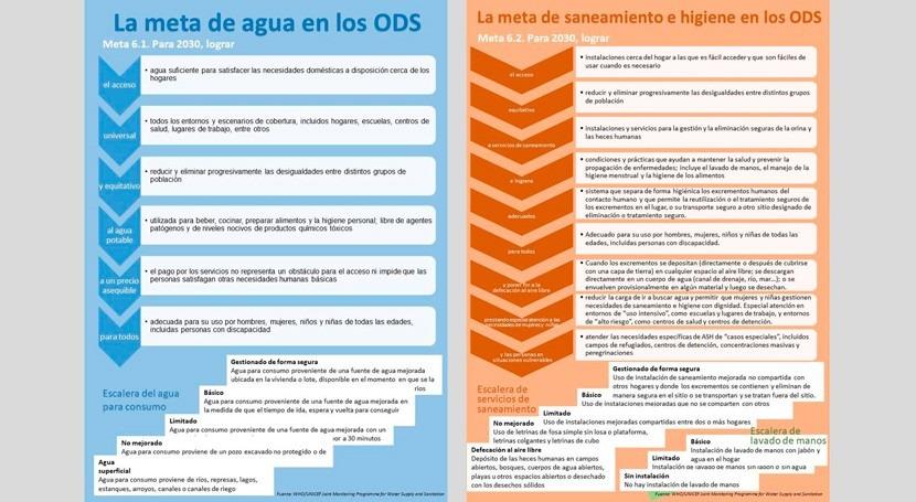 Infografía: Cómo entender metas agua y saneamiento ODS