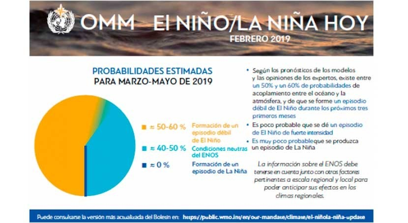 OMM estima que probabilidad que ocurra episodio Niño está 50% y 60%