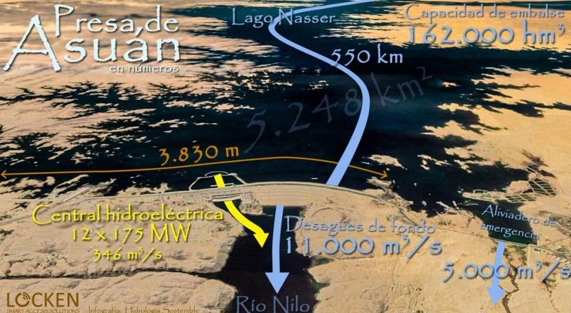 presa Asuán, primera parte: infraestructura faraónica