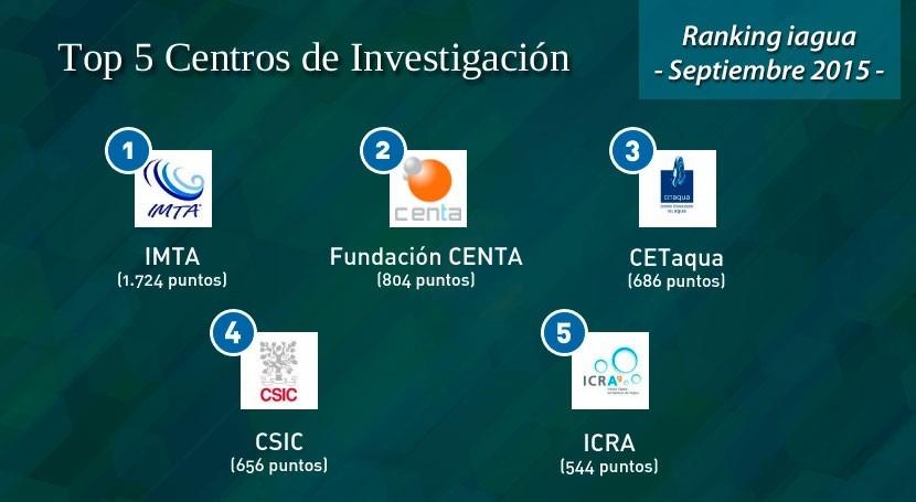 IMTA, nuevo líder categoría Centros Investigación Ranking iAgua