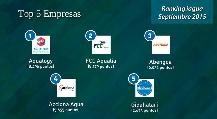 Aqualogy lidera Top 5 Empresas Ranking iAgua