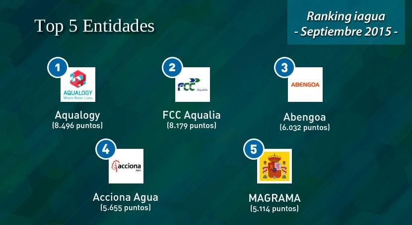 Aqualogy consolida liderazgo Ranking iAgua tercera oleada 2015