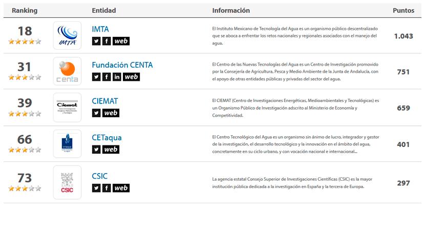 Ranking iAgua: Top 5 Centros de Investigación