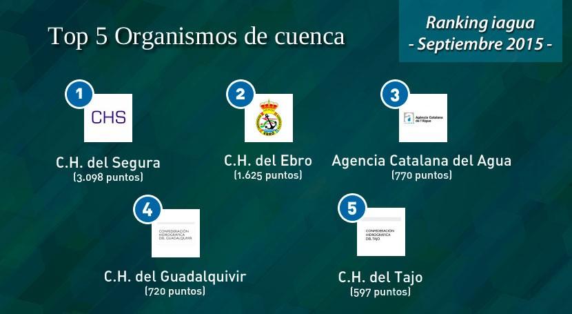 CH Segura se alza primer puesto Ranking iAgua Organismos Cuenca