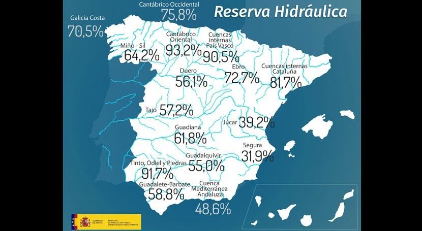reserva hidráulica española supera 59% capacidad total