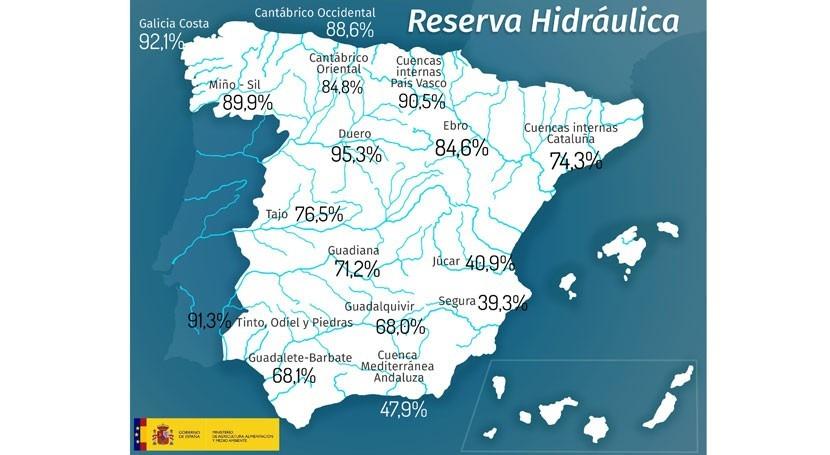 reserva hidráulica española, al 75,4%