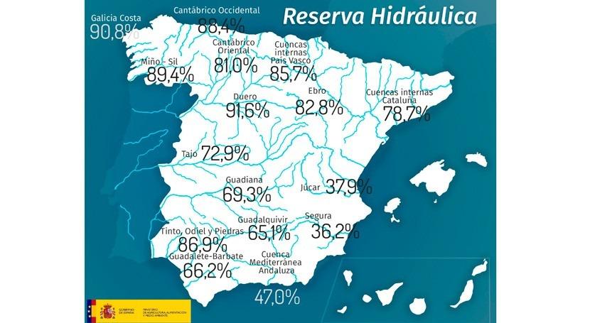 reserva hidráulica española roza 73% capacidad total