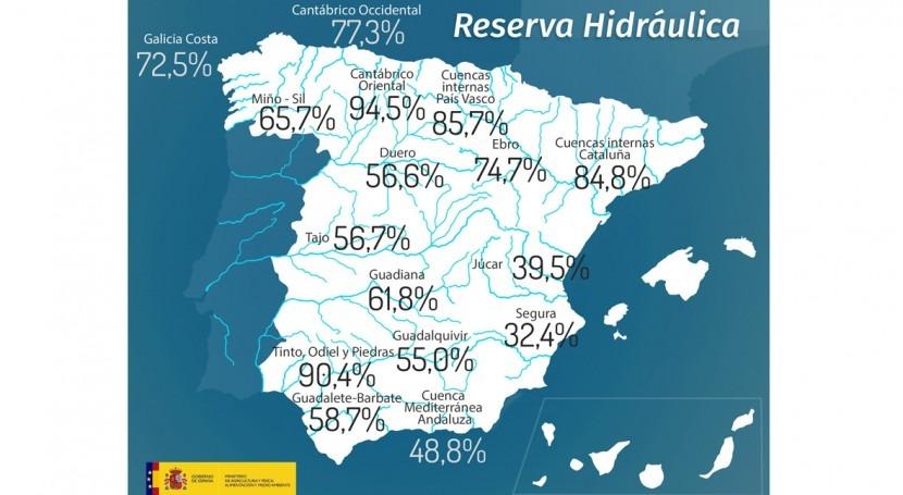 reserva hidráulica española, al 59,5% capacidad