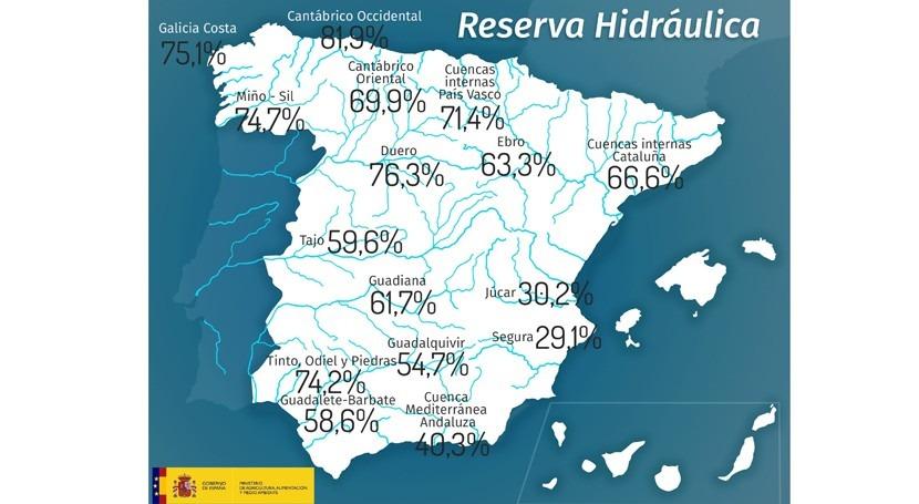 reserva hidráulica española, al 60,6% capacidad total