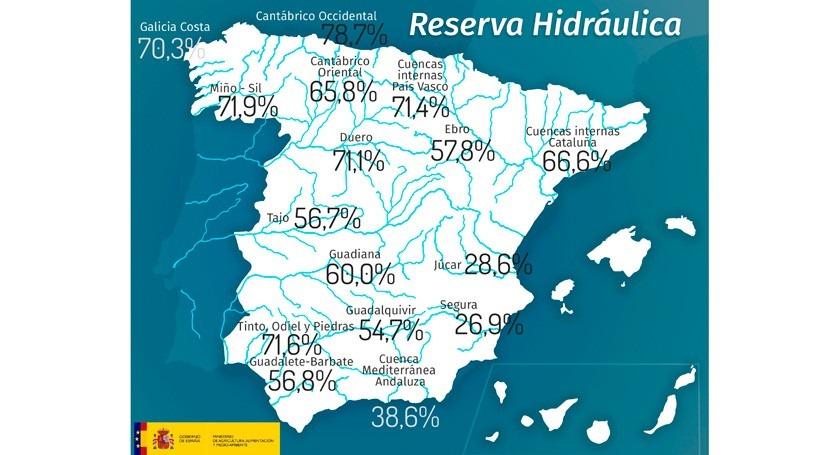 reserva hidráulica española, al 57,8% capacidad, sigue disminuyendo