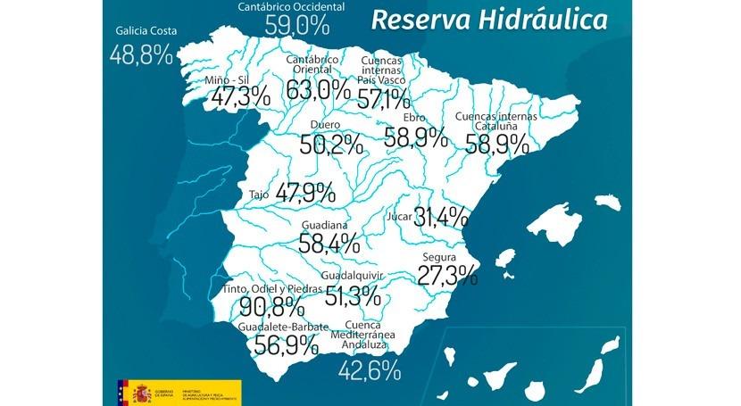reserva hidráulica española, al 51,1% capacidad