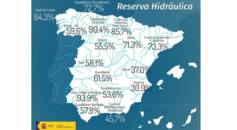 reserva hidráulica española aumenta al 58% capacidad