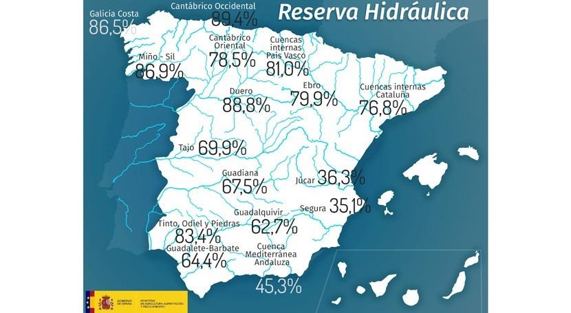 reserva hidráulica española, al 70,4% capacidad total