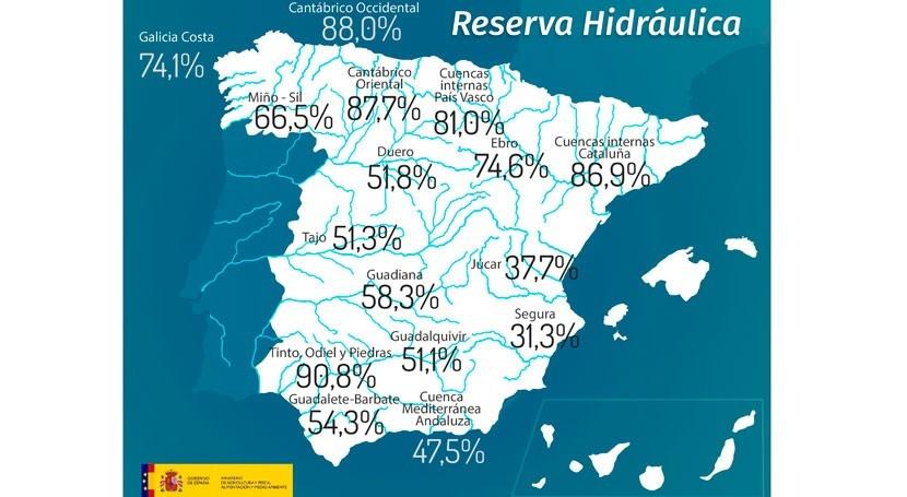 reserva hidráulica española cae al 56,5% capacidad