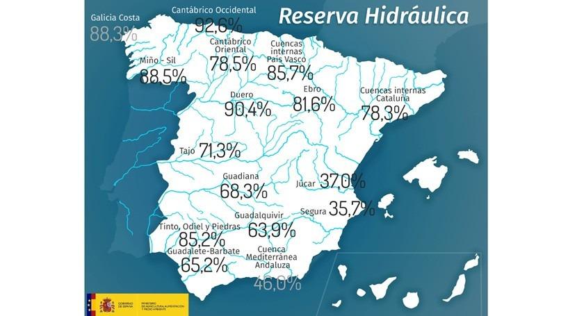 reserva hidráulica española, debajo 72% capacidad total