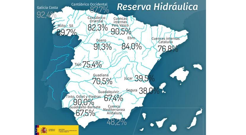 reserva hidráulica disminuye cerca 400 hm3 esta semana