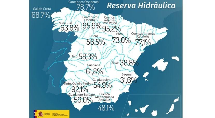 reserva hidráulica española, al 59,3% capacidad
