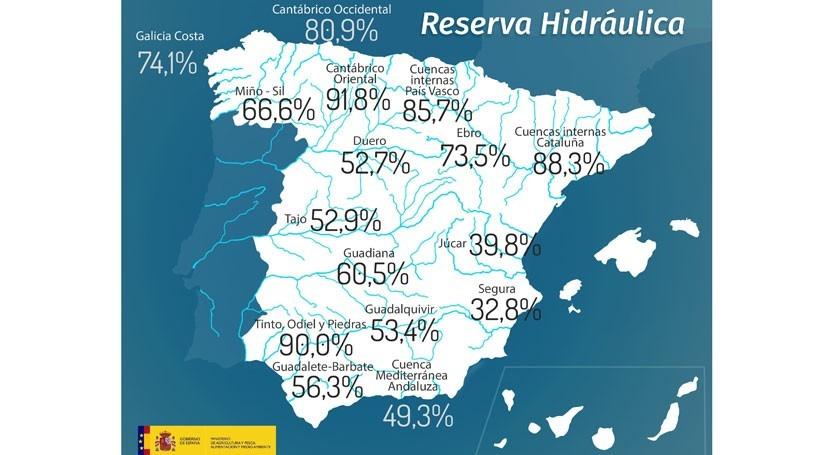reserva hidráulica española, al 57,7% capacidad