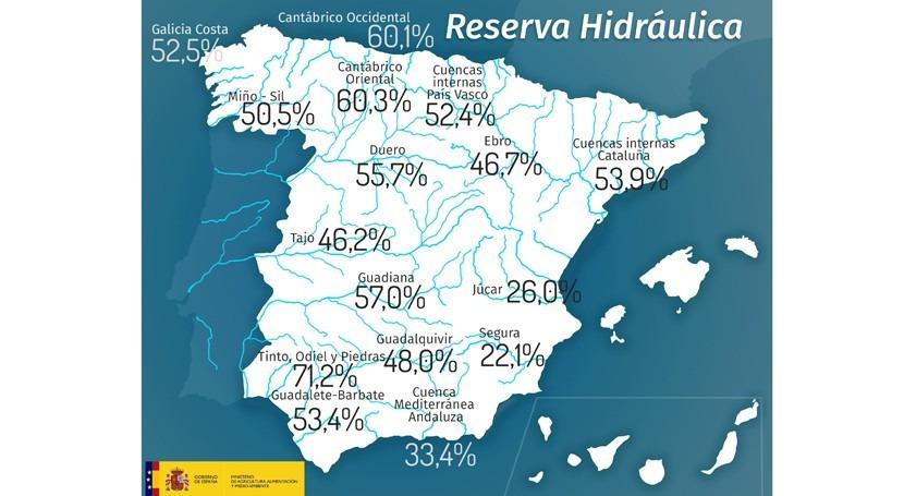 reserva hidráulica española cae al 48,5% capacidad