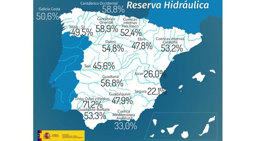 reserva hidráulica española disminuye al 48,2% capacidad