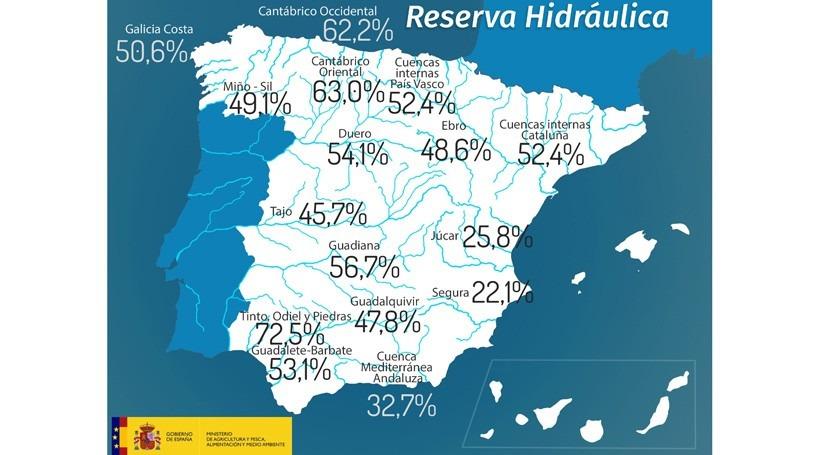 reserva hidráulica española, al 48,2% capacidad
